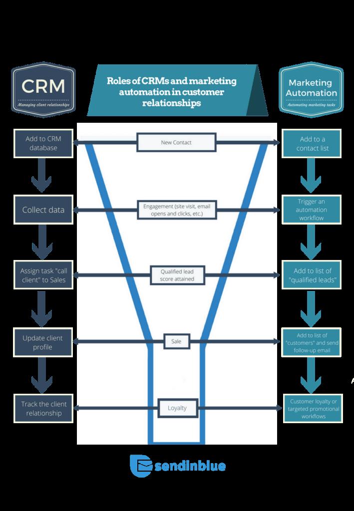 Infografica: i ruoli di CRM e Marketing Automation nelle relazioni con i clienti