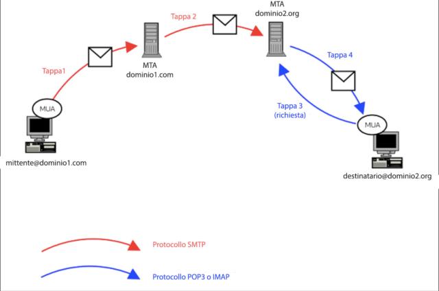 SMTP Schema