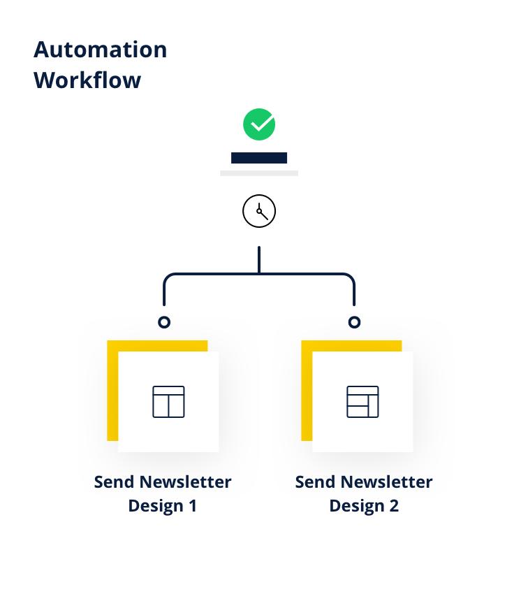 test-a-b-marketing automation