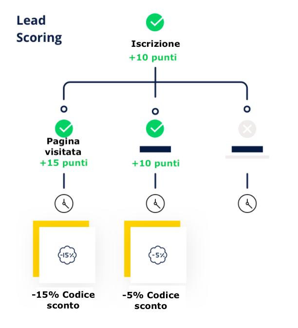 Marketing-Automation-Lead-scoring