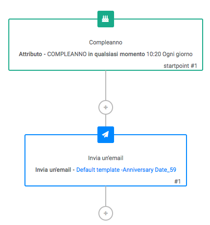 esempio-scenario-compleanno-marketing-automation